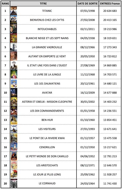 Top Box Office Of All Time by Box Office Of All Time 3 Of The Box Office Bombs Of All