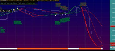 Swing Trading System V 2 0 Amibroker Afl Code Brokerages
