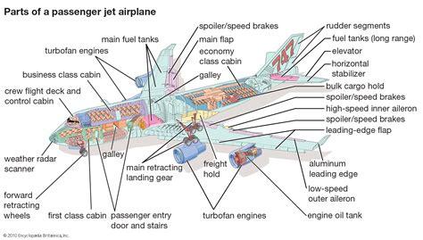 Parts Of A by Aerosapien Parts Of A Passenger Jet Plane