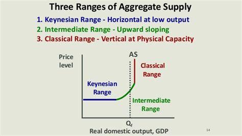 exhibit 8 supply side versus keynesian john maynard keynes keynesian economics