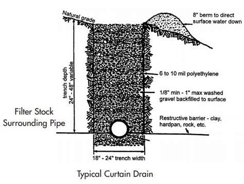 curtain drains curtain drain jpg 577 215 437 earthbag home pinterest