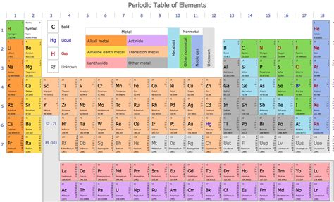 Chemical Elements Table by Chemistry Solution Conceptdraw