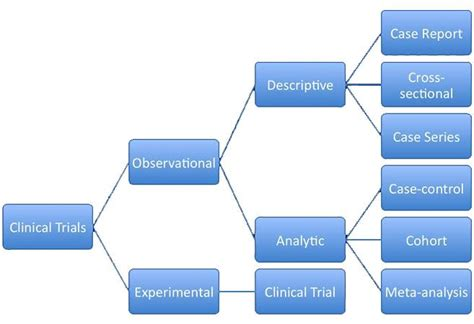 Are Clinicals For Mba Paid by Clinical Trial Design Basic Science Orthobullets