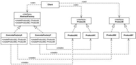 Abstract Factory Creational Software Design Pattern Uml | abstract factory creational software design pattern uml