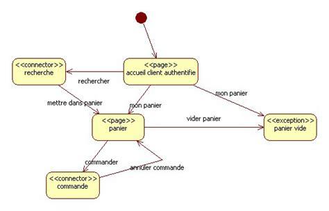 diagramme uml site web tutoriel pour la conception d un systme d information web