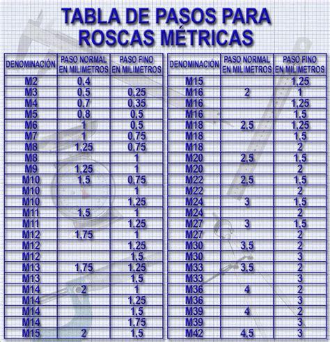 tabla de equivalencias de medidas tabla de medidas metricas related keywords tabla de