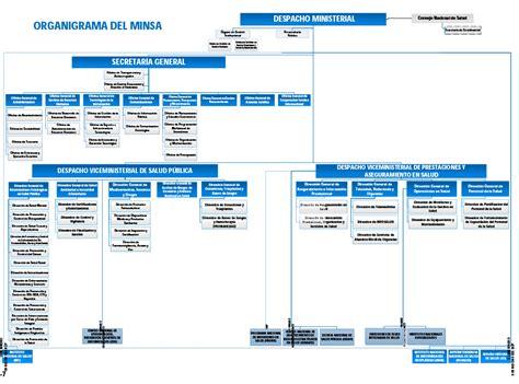 cronograma de nombramiento minsa 2016 transparencia ministerio de salud del per 250