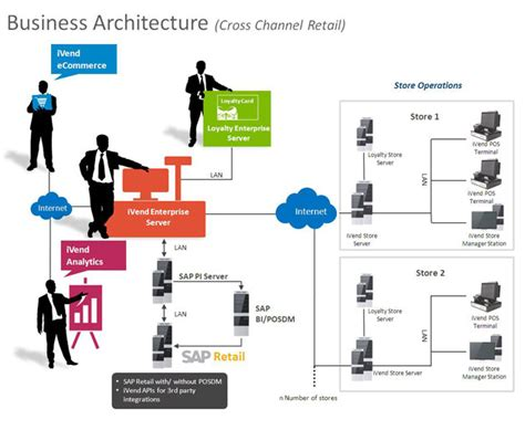 retail layout operations management sap business one retail solution