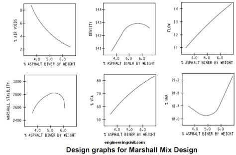 design criteria in civil engineering what is marshall mix design for bituminous materials