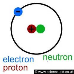 An Electron And A Proton Science Aid The Atom