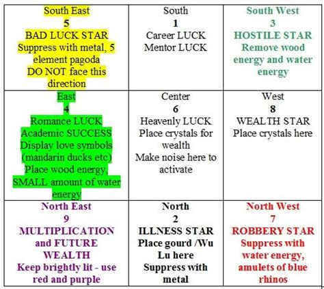 new year 2018 feng shui cures and money by feng shui 2012 feng shui flying chart