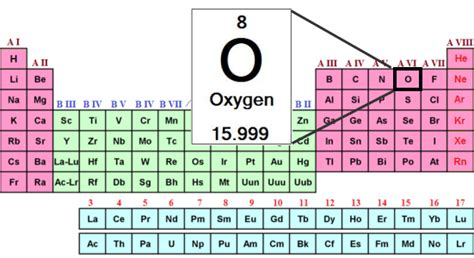 what is oxygen on the periodic table what is oxygen formula levels study com
