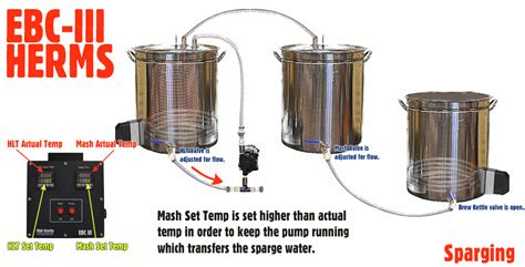 home brewing systems plans heat exchange re circulating mash systems herms high