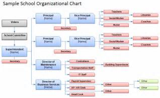 School Organizational Chart Template by Free Organizational Chart Template Company Organization