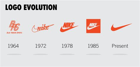 logo history of nike nike dataviz analytics infographics customer data