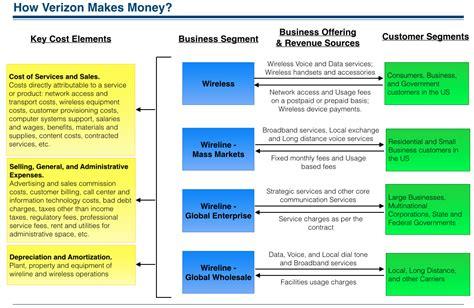 how credit card companies make profit how verizon makes money understanding verizon business