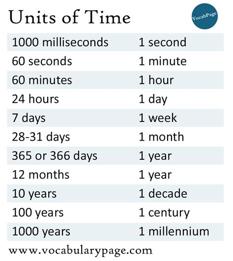 how many years are in one year how many centuries are in 7 years units of time