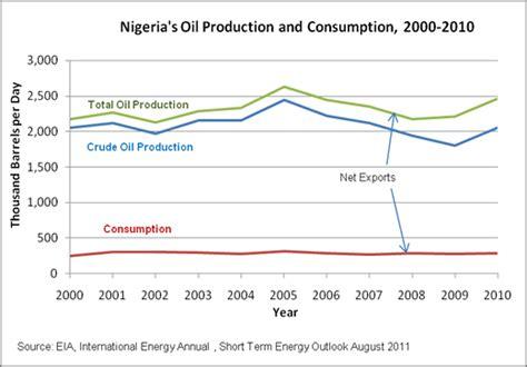 energy use pattern in nigeria oil peak nigeria energy report