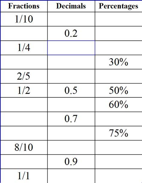 converting  fractions decimals  percents