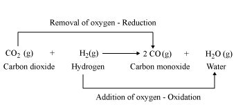 exle of oxidation explain redox reaction with exles 6337652