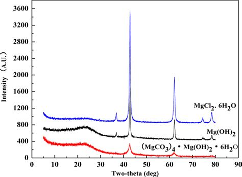 xrd pattern of magnesium hydroxide materials free full text comparative performance of