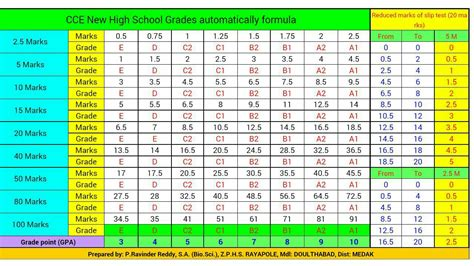 grading pattern cbse cce vi x 6th 10th class new grading marks wise points