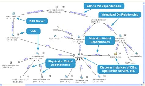 free application dependency mapping tools vmware adp application dependency planner