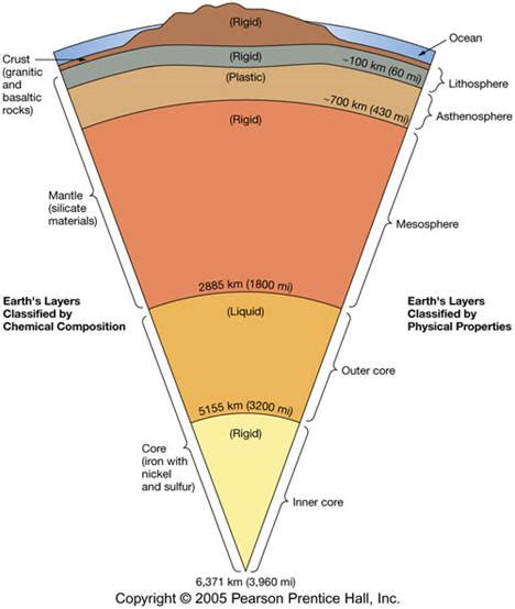 layout of earth s interior earth