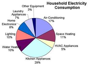 average daily electricity consumption household energy conservation and efficiency lesson