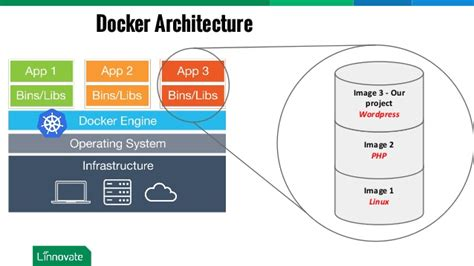 Google Pod by Introduction To Containers Running Dockers Using