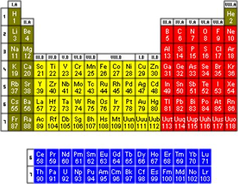 Kr Periodic Table by Elementymology Elements Multidict