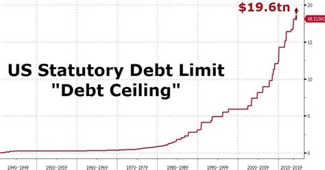 News Ben Bernanke Admits The Largest Risk To Global What Is The Current Debt Ceiling