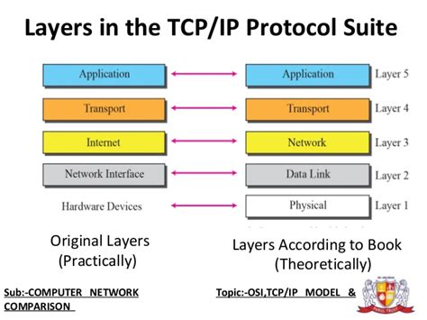 tutorial questions on computer networks image gallery network layers