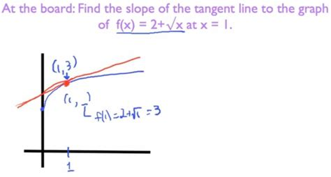 How To Find On Line How To Create A Tangent Line With Excel 171 Microsoft Office