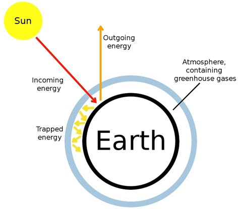 greenhouse effect diagram simple 7 best images of greenhouse gases diagram greenhouse gas