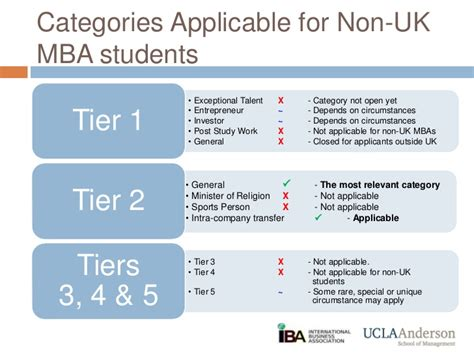 Tier 2 Mba Programs by Uk Work Authorization
