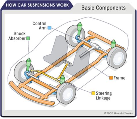 car suspension system car suspension parts car suspension parts howstuffworks
