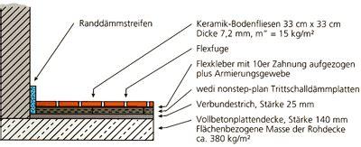 Entkopplungsmatte Fliesen Auf Holz 1317 by Schallschutz Trittschalld 228 Mmung