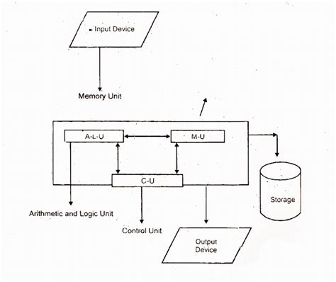 what is computer explain with block diagram education sight block diagram of a computer and explain