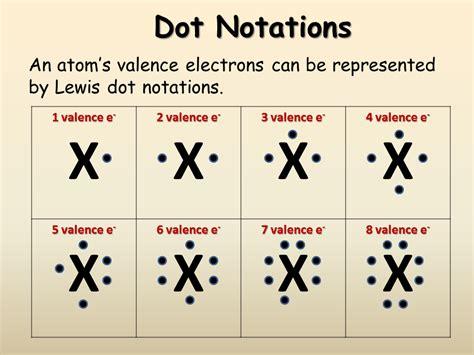 Lewis Dot Diagram Definition