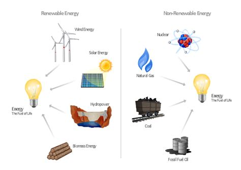 diagram of energy conservation energy resources diagram u s energy consumption by