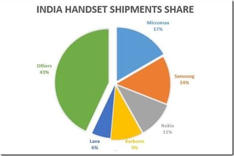 number 1 mobile market why micromax became the number one in mobile market