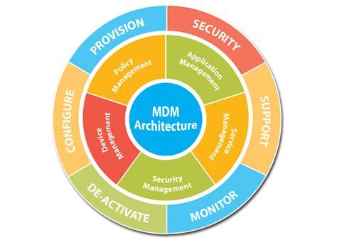 mdm mobili mdm mobile macsters
