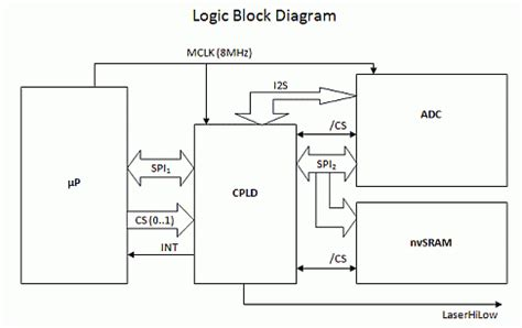 logic block diagram vhdl tutorial a practical exle part 2 vhdl coding