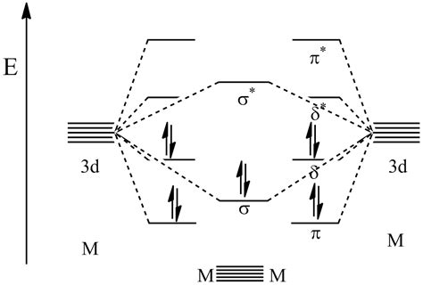 chromium orbital diagram file quintuple bond mo diagram png wikimedia commons