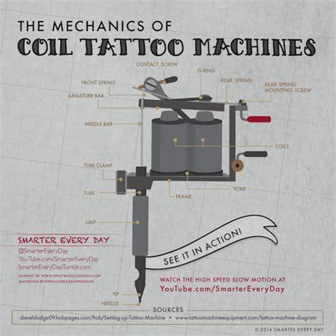 tattoo gun how it works dear future historians