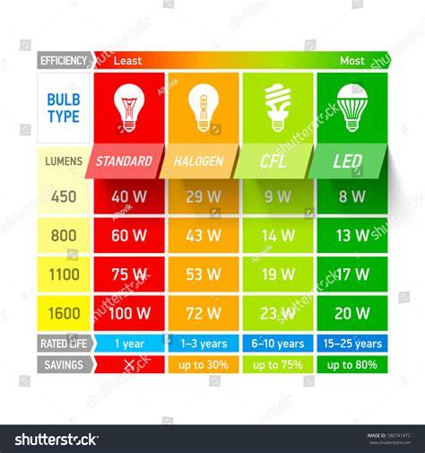led light bulb efficiency comparison light bulb efficiency comparison chart infographic vector