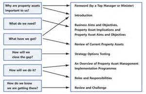 It Asset Management Plan Template by Archived Content Ogc Property Asset Management Plan
