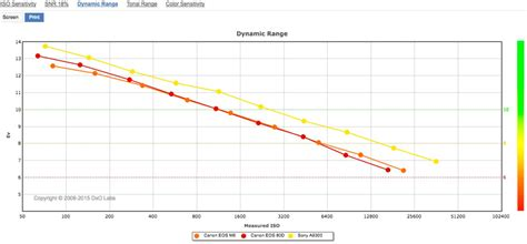 canon eos  sensor review worthy upgrade dxomark
