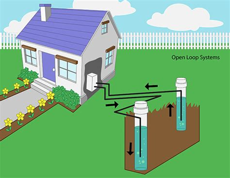 Home Design Software Open Source by Geothermal Heat Pump Systems Wellowner Org